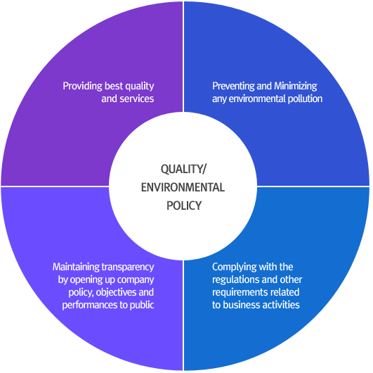 QUALITY & ENVIRONMENTAL POLICY : Provides best quality and services for customer., Observes the laws and other requirements related to business activities., Opens the policy, objective and performance to the internal and external to maintain transparency., Prevents and minimizes the environmental pollutionand accident by notifying environmental effect andriskiness in advance.