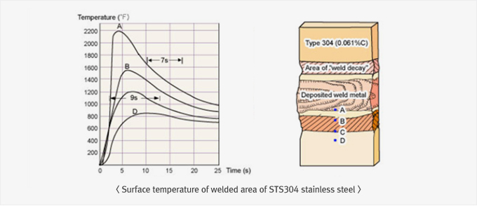 Surface temperature of welded area of STS304 stainless steel