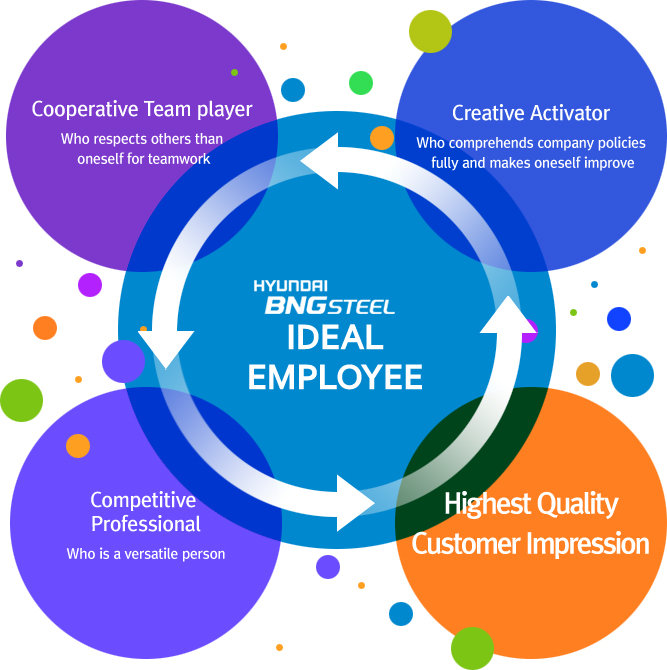 HYUNDAI BNG STEEL Ideal Employee&#13Cooperative Organization : Who respects others than oneself for teamwork, Creative Activator : Who comprehends company policies and changes oneself, Competitive Professional : Who is a versatile person, Highest Quality : Customer Impression